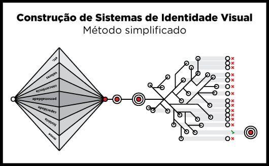 Construindo Sistemas de Identidade